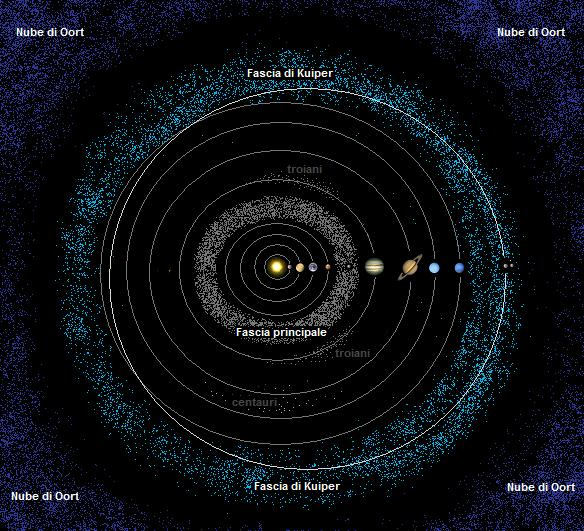 and belt cloud kuiper oort solar system including asteroid belt - photo #32